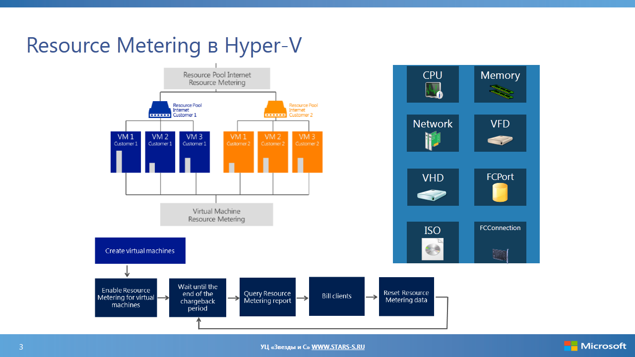 Пулы ресурсов Hyper-V и измерение потребляемых ресурсов от экс-архитектора Microsoft
